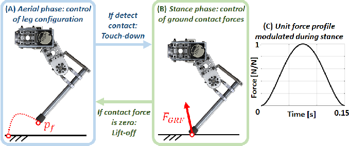 Figure 4 for HOPPY: An Open-source Kit for Education with Dynamic Legged Robots