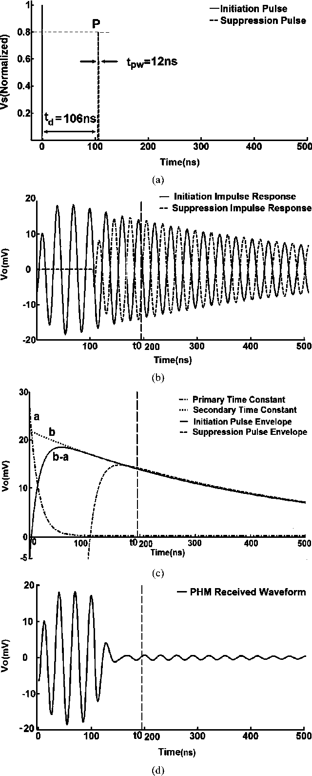 Wideband Near Field Data Transmission Using Pulse Harmonic Impulse Modulated Infrared Transmitter Circuit Modulation Semantic Scholar