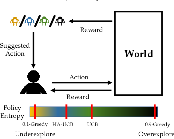 Figure 1 for Human-AI Learning Performance in Multi-Armed Bandits