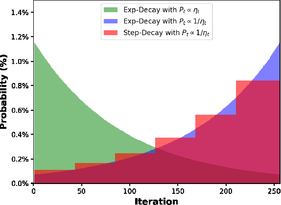 Figure 1 for On the Convergence of Step Decay Step-Size for Stochastic Optimization