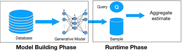 Figure 1 for Approximate Query Processing using Deep Generative Models