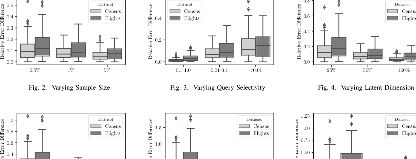 Figure 4 for Approximate Query Processing using Deep Generative Models