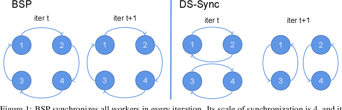 Figure 1 for Divide-and-Shuffle Synchronization for Distributed Machine Learning