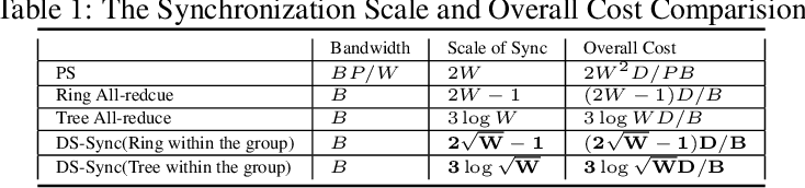 Figure 2 for Divide-and-Shuffle Synchronization for Distributed Machine Learning