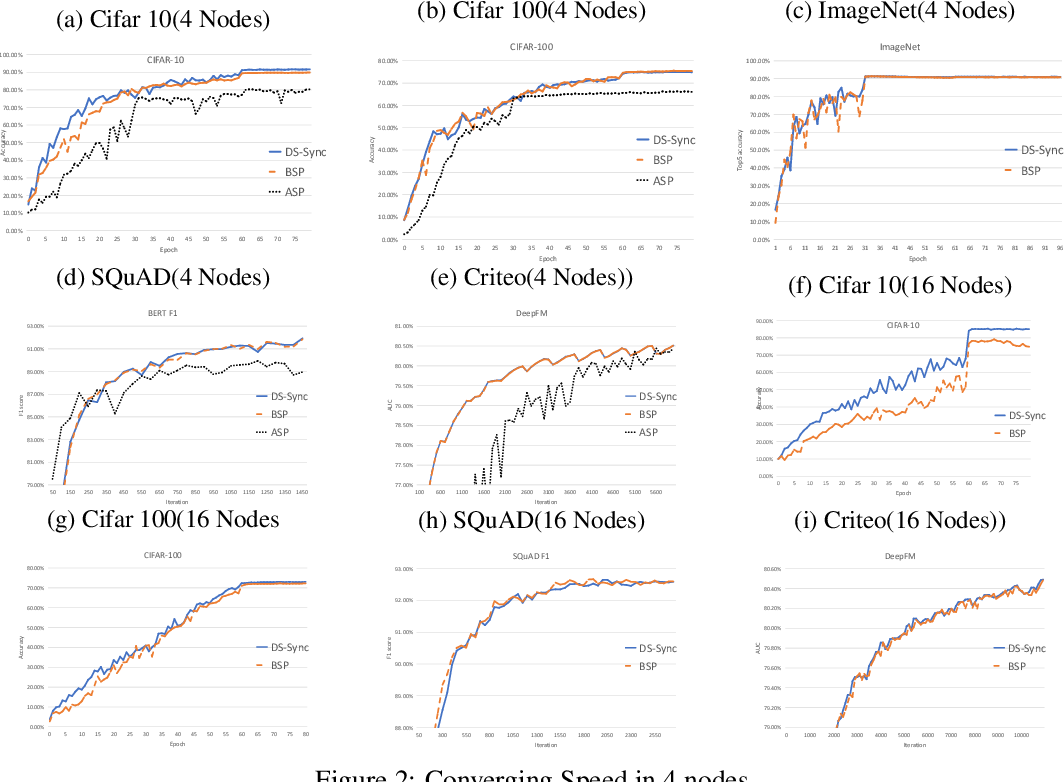 Figure 4 for Divide-and-Shuffle Synchronization for Distributed Machine Learning