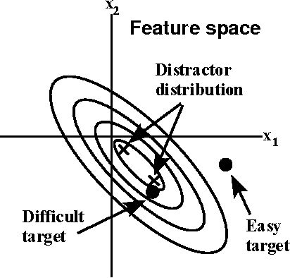 Figure 4 From A Measure Of Visual Clutter Feature Congestion When