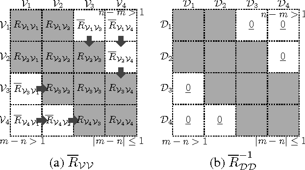 Figure 1 for Parallel Gaussian Process Regression for Big Data: Low-Rank Representation Meets Markov Approximation