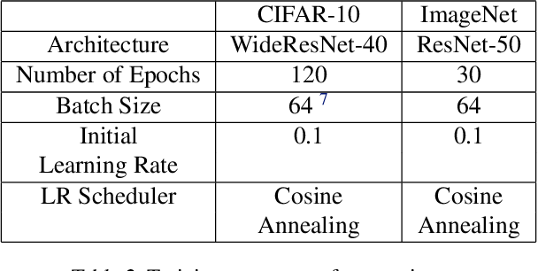 Figure 4 for Improved, Deterministic Smoothing for L1 Certified Robustness