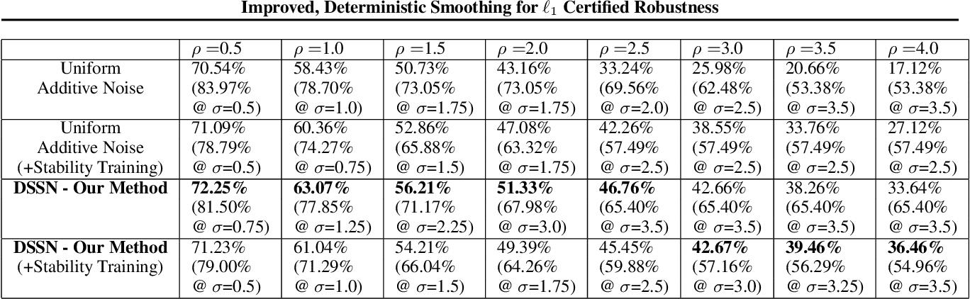 Figure 2 for Improved, Deterministic Smoothing for L1 Certified Robustness