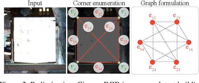 Figure 2 for Conv-MPN: Convolutional Message Passing Neural Network for Structured Outdoor Architecture Reconstruction