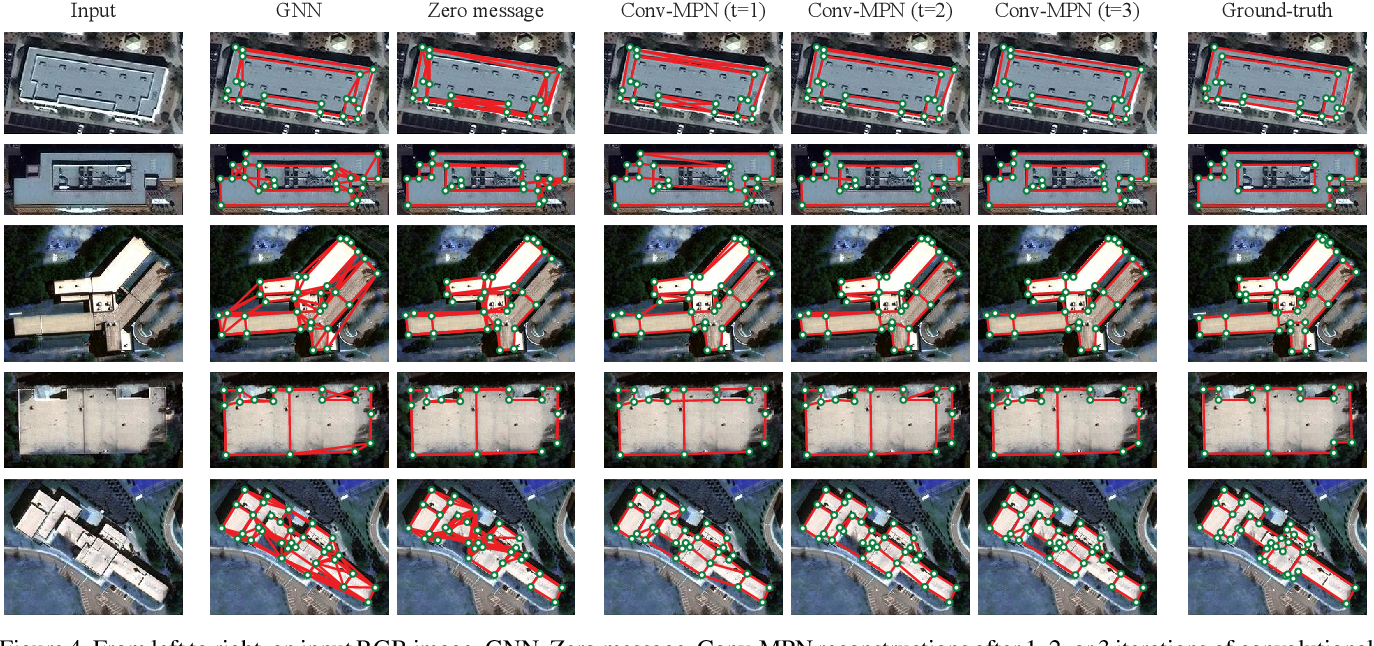 Figure 4 for Conv-MPN: Convolutional Message Passing Neural Network for Structured Outdoor Architecture Reconstruction