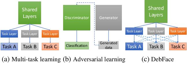 Figure 2 for DebFace: De-biasing Face Recognition