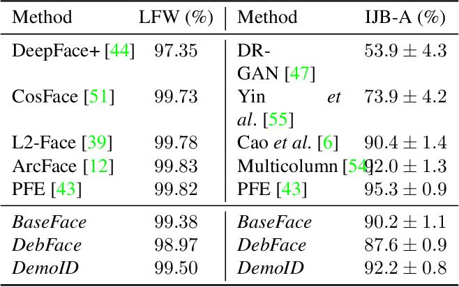 Figure 1 for DebFace: De-biasing Face Recognition