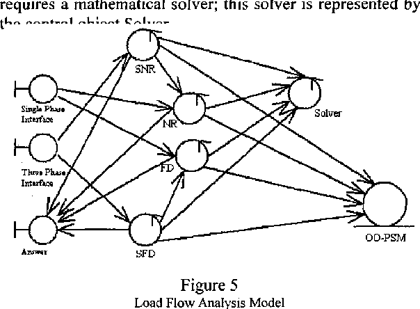 Use Case Approach For Developing Object Oriented Power System