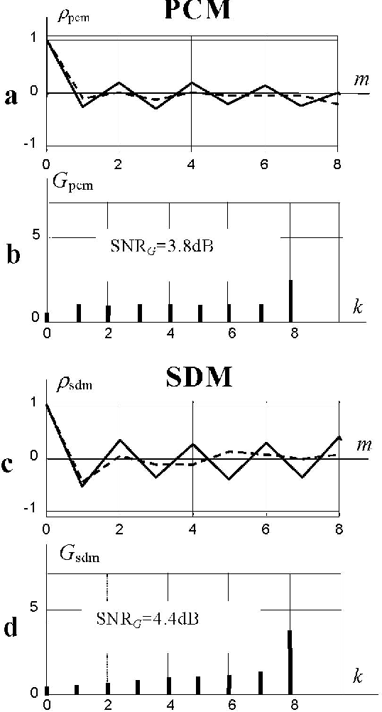 Fig. 2. a) normalized PCM correlation function, P=10, N=30, L=15, SNRX= -14 dB; b) estimator of PCM power spectrum; c) normalized SignDM correlation function, P=10, N=30, L=15, SNRX= -14 dB; d) estimator of SignDM power spectrum