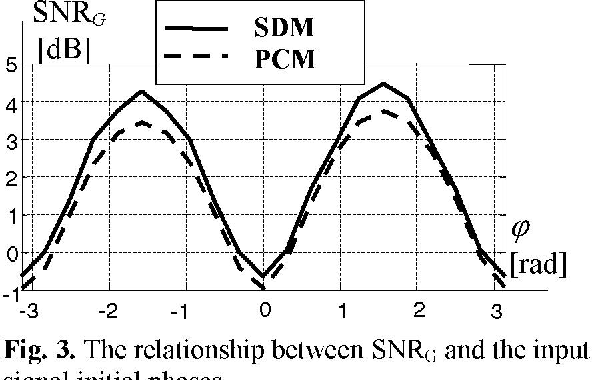 Fig. 3. The relationship between SNRG and the input signal initial phases