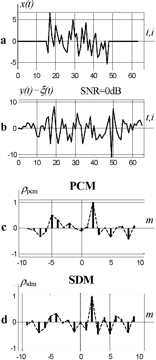 Fig. 4. a) envelope of time series of noise-like signal x(t), N=64; b) envelope of time series of noise-like signal y(t), Yi = Xi+2; c) normalized PCM correlation function, P = ±8; d) normalized SignDM correlation function, P = ±8