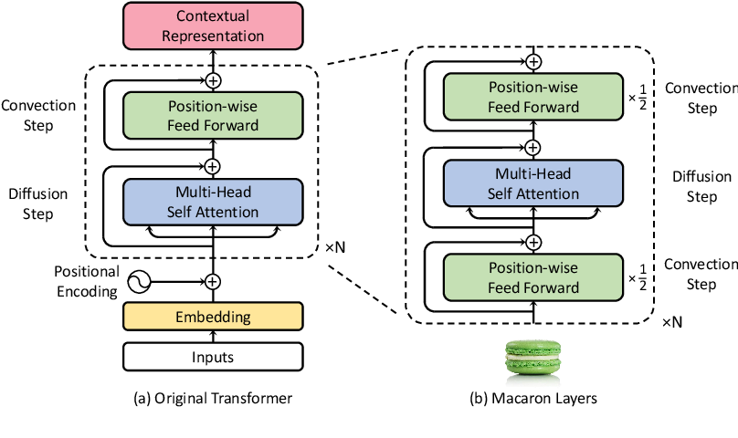 Figure 3 for Understanding and Improving Transformer From a Multi-Particle Dynamic System Point of View