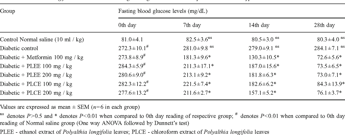 Table 4 Effect of P. longifolia leaf extracts on fasting blood glucose  levels in streptozotocin