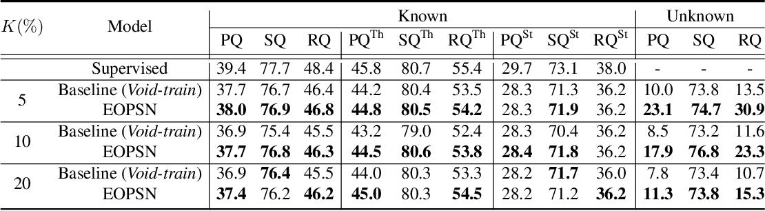 Figure 4 for Exemplar-Based Open-Set Panoptic Segmentation Network