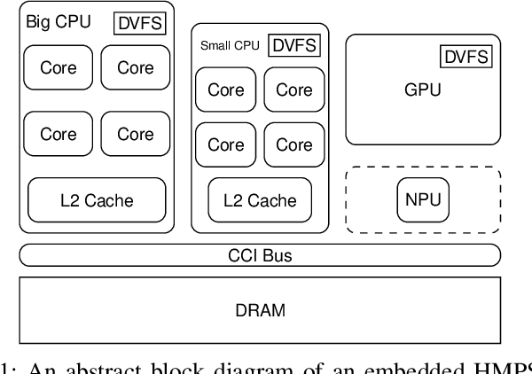 Figure 1 for Neural Network Inference on Mobile SoCs
