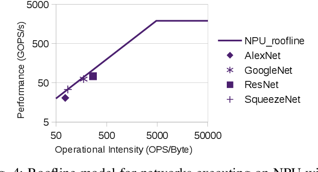 Figure 4 for Neural Network Inference on Mobile SoCs