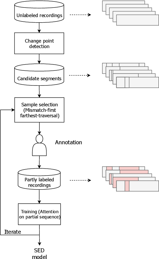 Figure 1 for Active Learning for Sound Event Detection