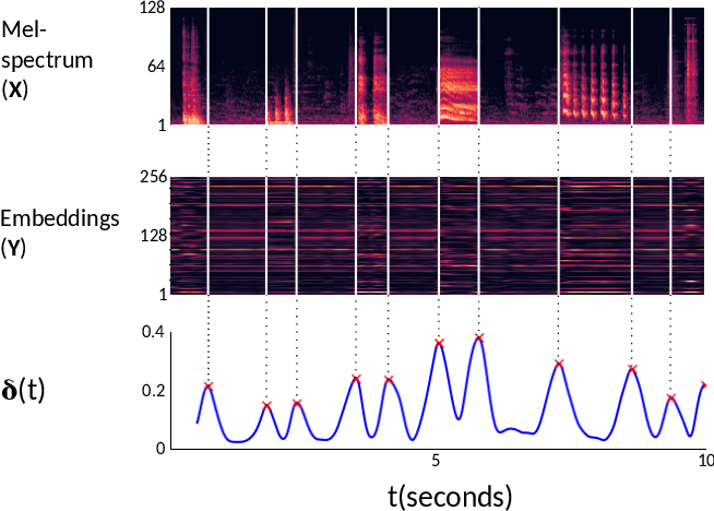 Figure 2 for Active Learning for Sound Event Detection