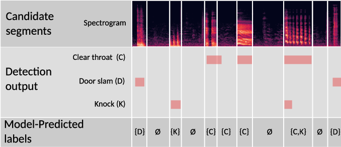 Figure 4 for Active Learning for Sound Event Detection