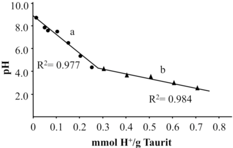 Figure 3 from Zinc(II) Adsorption by Low-Carbon Shungite