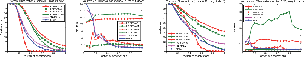 Figure 1 for Robust Low-rank Tensor Recovery: Models and Algorithms