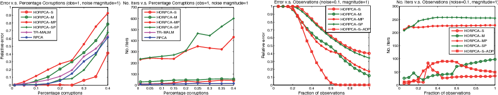 Figure 3 for Robust Low-rank Tensor Recovery: Models and Algorithms