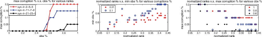 Figure 4 for Robust Low-rank Tensor Recovery: Models and Algorithms