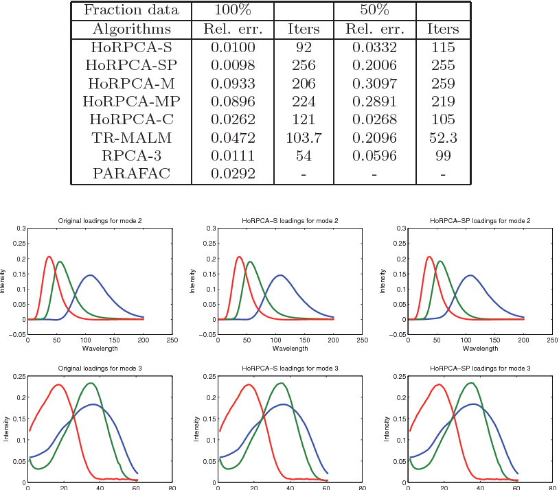 Figure 2 for Robust Low-rank Tensor Recovery: Models and Algorithms
