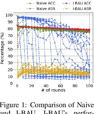 Figure 2 for Adversarial Unlearning of Backdoors via Implicit Hypergradient