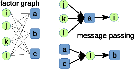 Figure 1 for Unsupervised feature learning from finite data by message passing: discontinuous versus continuous phase transition