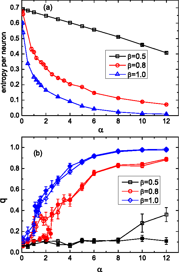 Figure 3 for Unsupervised feature learning from finite data by message passing: discontinuous versus continuous phase transition
