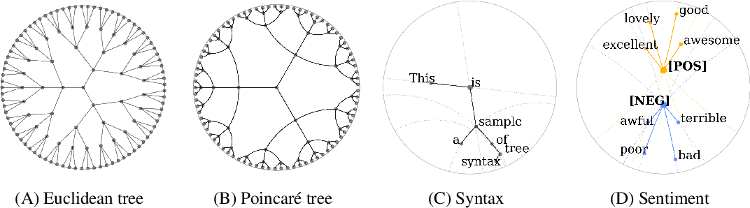 Figure 1 for Probing BERT in Hyperbolic Spaces