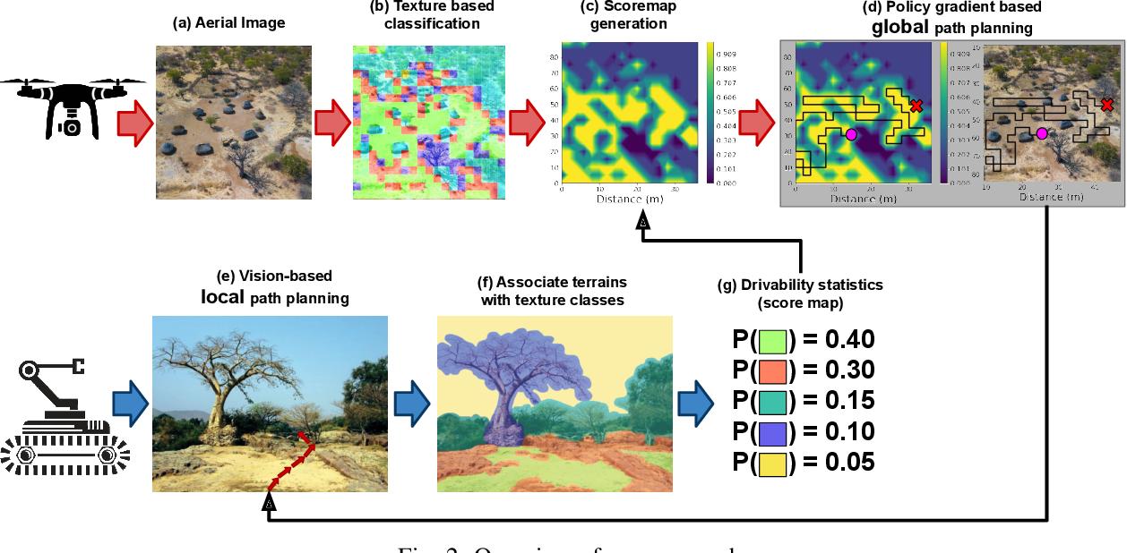 Figure 2 for Heterogeneous Robot Teams for Informative Sampling