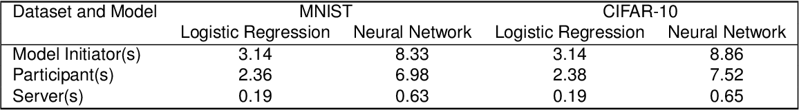 Figure 2 for Reliability Check via Weight Similarity in Privacy-Preserving Multi-Party Machine Learning