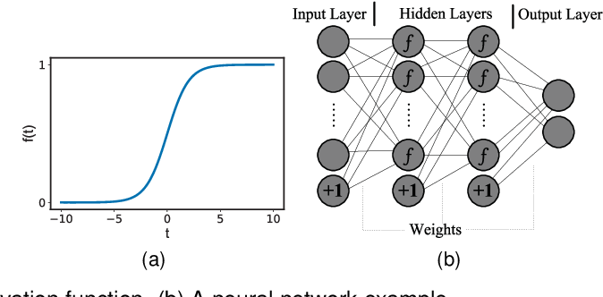 Figure 1 for Reliability Check via Weight Similarity in Privacy-Preserving Multi-Party Machine Learning