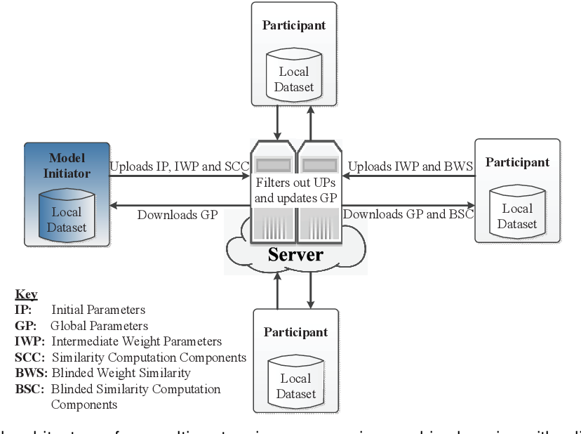 Figure 3 for Reliability Check via Weight Similarity in Privacy-Preserving Multi-Party Machine Learning