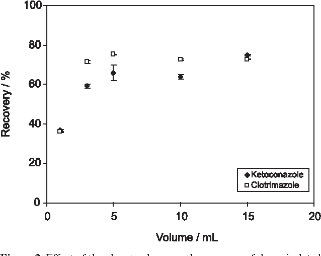 Figure 2. Effect of the eluent volume on the recovery of drugs isolated by SPE cartridge. Conditions: sample concentration 1 µg mL-1 of each analytical species, sample volume 10 mL, volume of ethanol 5 mL, flow rate 1.0 mL min-1