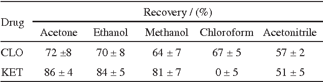 Table 2. Effect of eluent type on the recoveries of KET and CLO