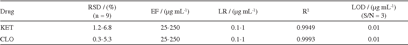 Table 3. Repeatability (RSD), enrichment factor (EF), linear range (LR), correlation of coefficient (R2), and limits of detection (LODs) using SPE method