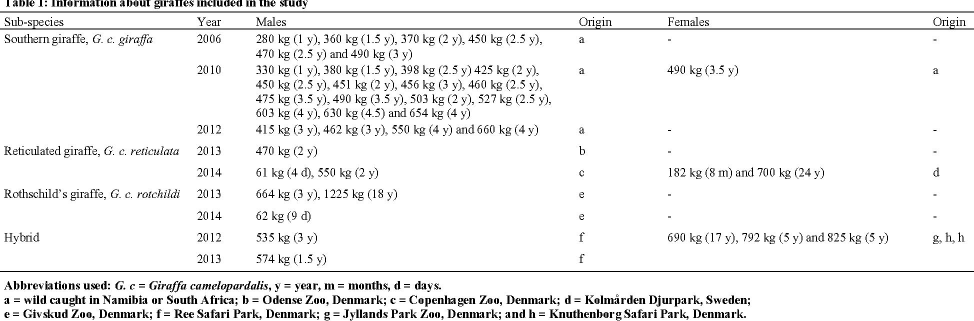 Table 1 from Quantitative Macroscopic Anatomy of the Giraffe ...