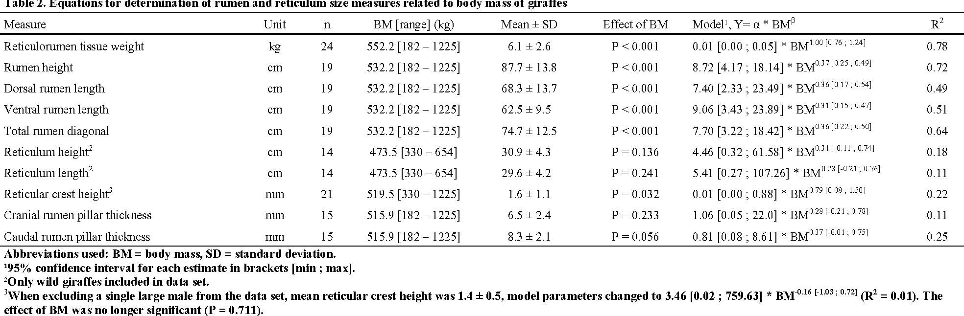 Table 2 from Quantitative Macroscopic Anatomy of the Giraffe ...