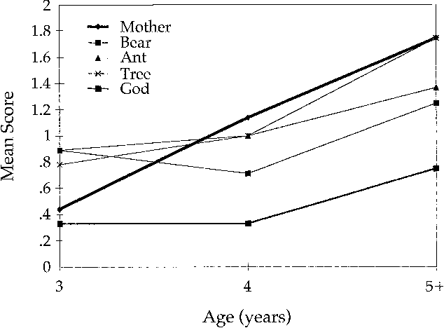 Figure 1 From God S Beliefs Versus Mother S The Development Of