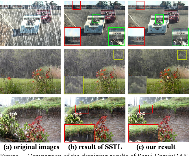 Figure 1 for Semi-DerainGAN: A New Semi-supervised Single Image Deraining Network