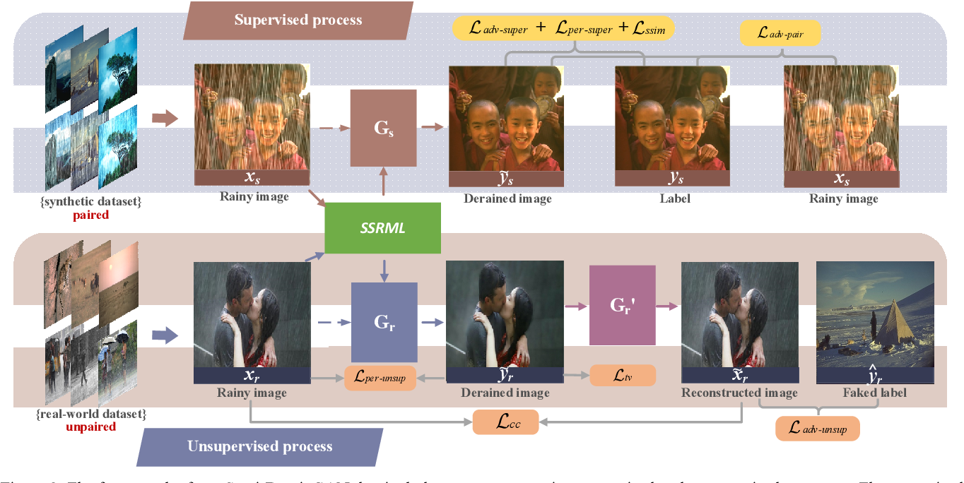 Figure 3 for Semi-DerainGAN: A New Semi-supervised Single Image Deraining Network